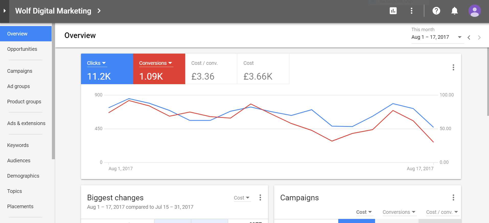 New Google AdWords Beta Layout